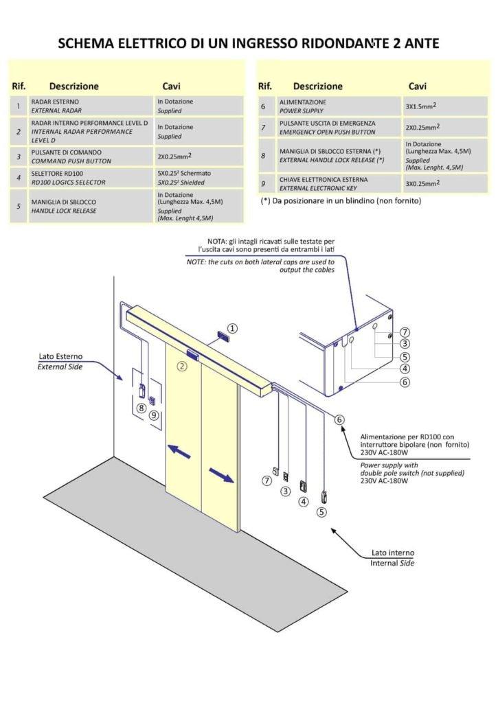 Porte automatiche schema elettrico